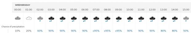 News Shopper: The weather for Watford on Wednesday