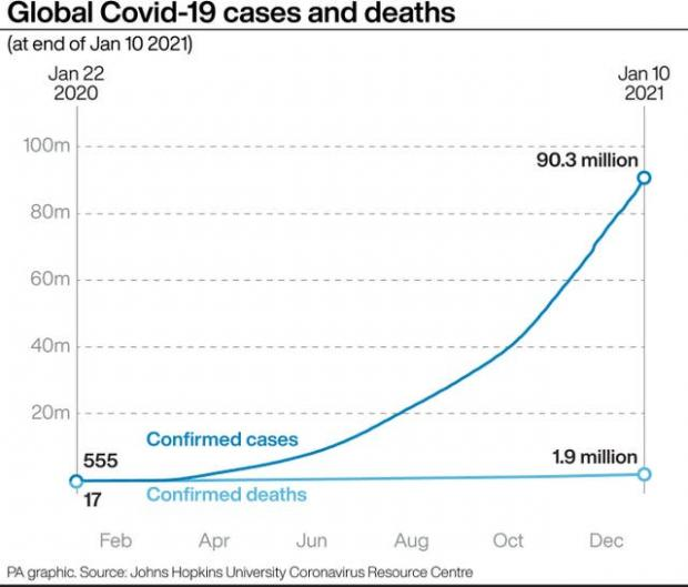 News Shopper: Global Covid-19 cases and deaths. (PA)