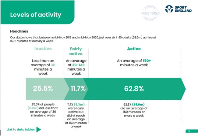 Sport England's records of levels of activity from May 2019 - May 2020