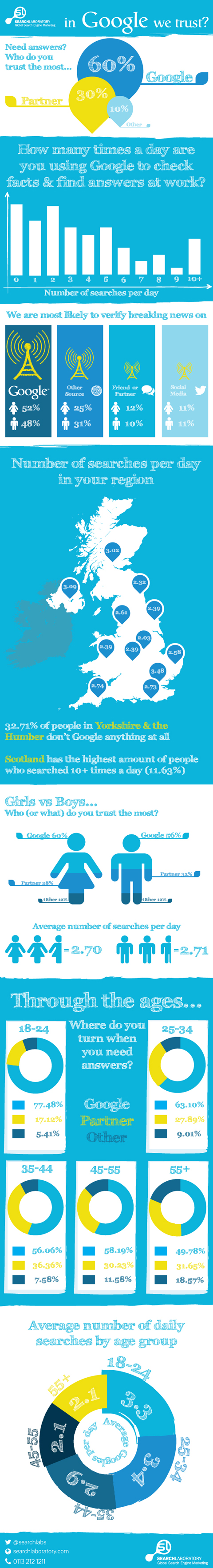 News Shopper: Google trust infographic